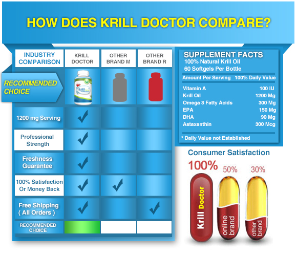 Krill oil 1 rated wholesale store omega3 krill doctor for Is krill oil the same as fish oil